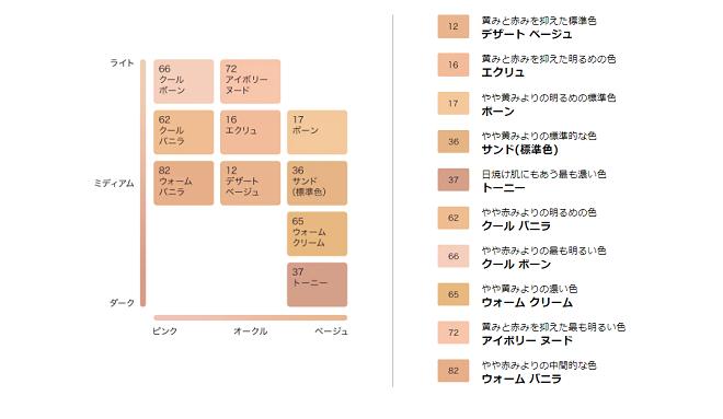 エスティーローダーダブルウェアの色選び表